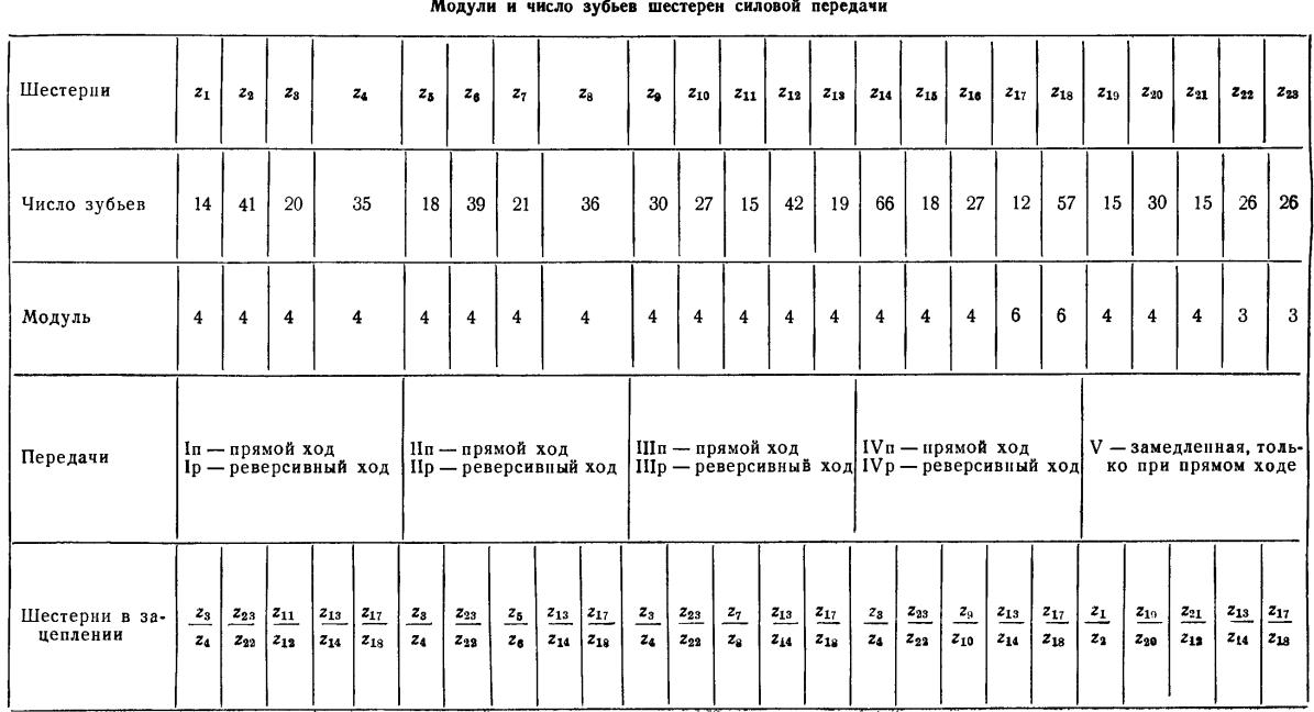Число зубьев шестеренки