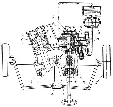 Схема работы гидроусилителя рулевого управления тракторов «Беларусь» МТЗ-50 и МТЗ-52