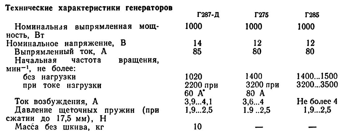 Генераторы тракторов Кировец