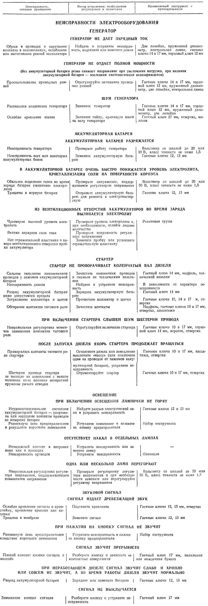 Методы устранения неисправностей электрооборудования тракторов Т-40М, Т-40АМ, Т-40АНМ