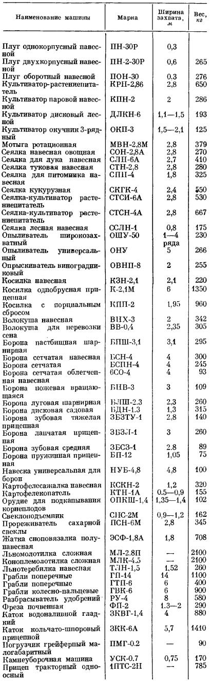 Перечень сельскохозяйственных машин и орудий, агрегатируемых с трактором Т-25