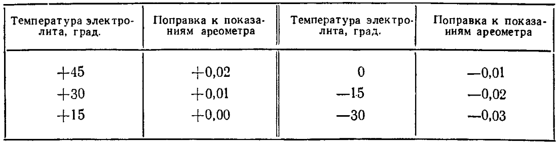 Плотность электролита с учетом температурной поправки
