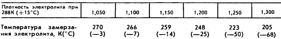 Плотность электролита с учетом температуры замерзания электролита