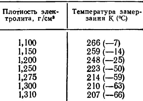 Температура замерзания электролита в зависимости от его плотности