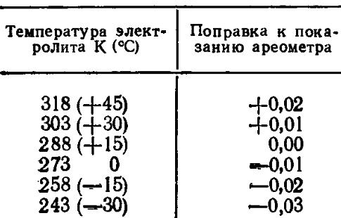 Температурная поправка к показаниям ареометра