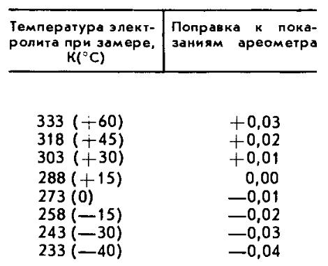 Плотность электролита с учетом температурных поправок