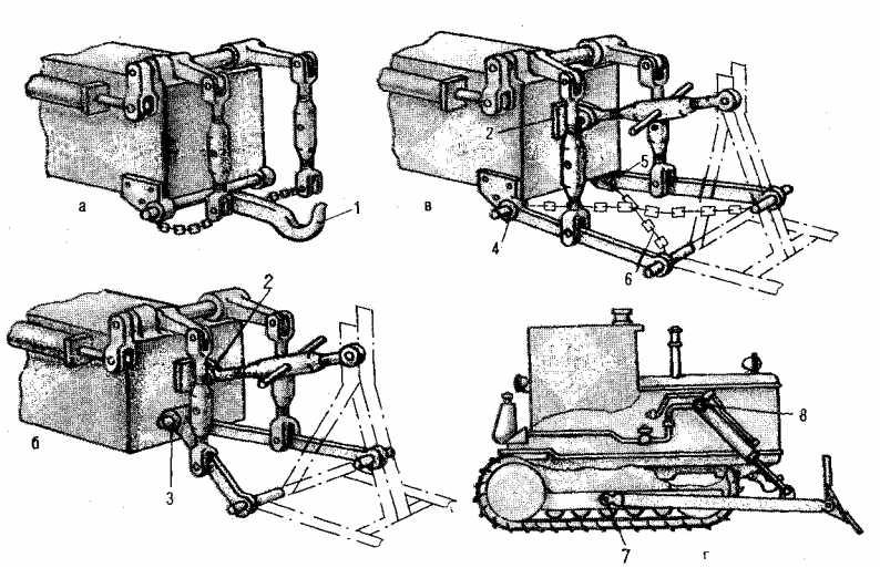 Типы механизмов навески